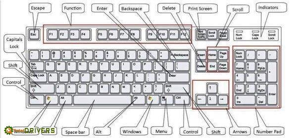 Hơn 60 phím tắt không thể không biết với người dùng Windows